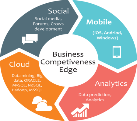 SMAC – Social, Mobile, Analytic, Cloud